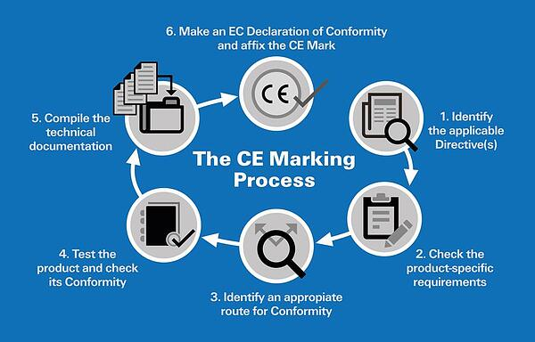 6 Simple Steps to CE Marking